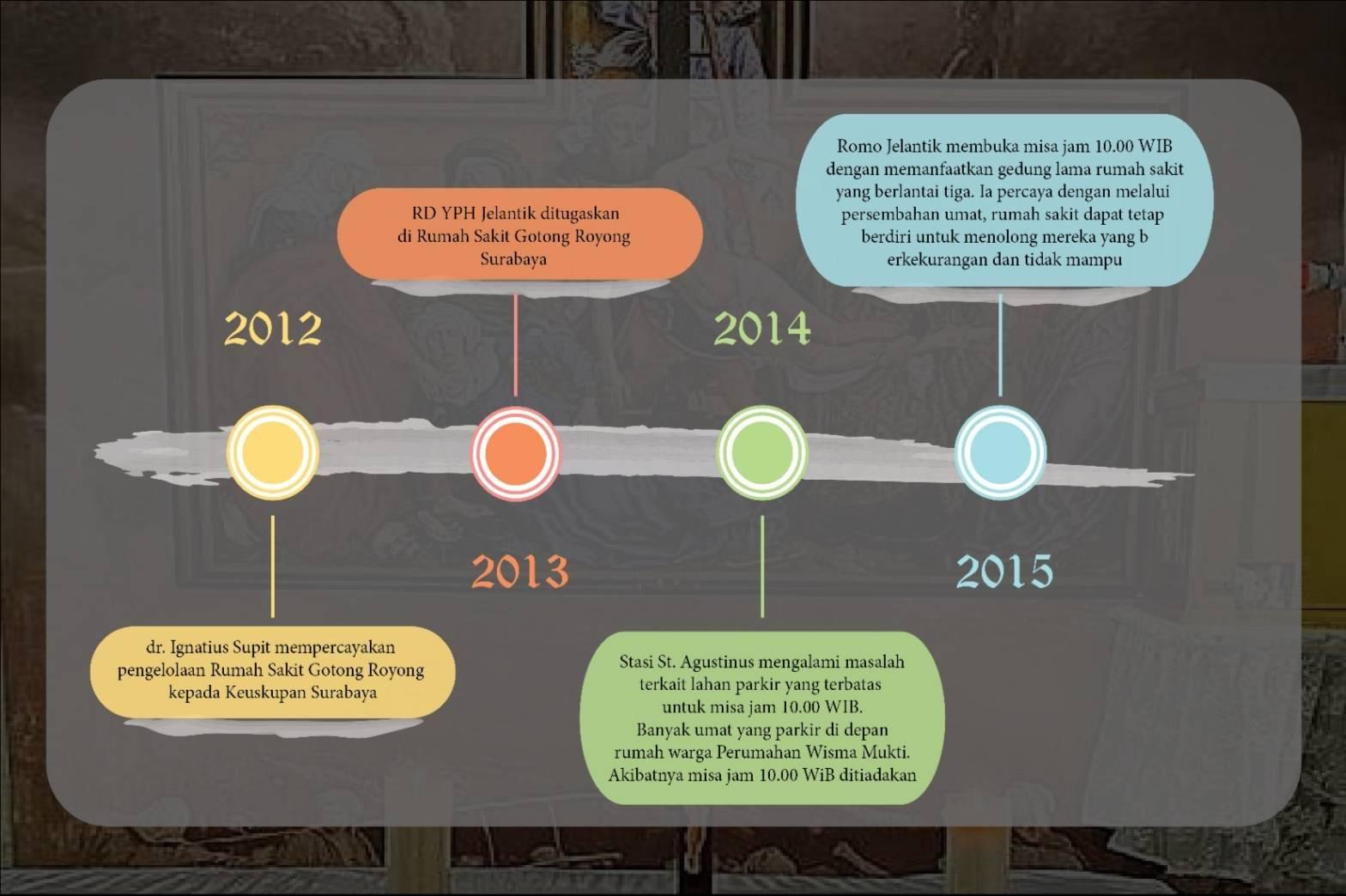 Timeline KGR